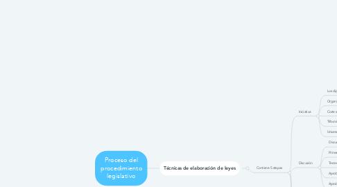 Mind Map: Proceso del procedimiento legislativo