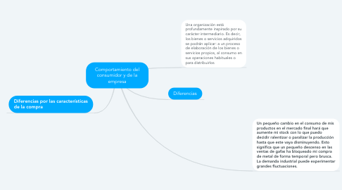 Mind Map: Comportamiento del consumidor y de la empresa