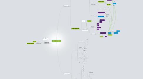 Mind Map: OoA - Advancement