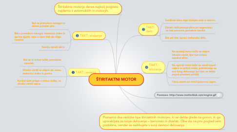 Mind Map: ŠTIRITAKTNI MOTOR