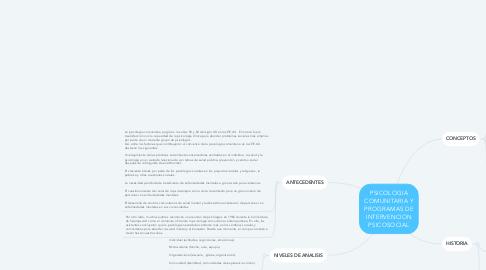 Mind Map: PSICOLOGIA COMUNITARIA Y PROGRAMAS DE INTERVENCION PSICOSOCIAL