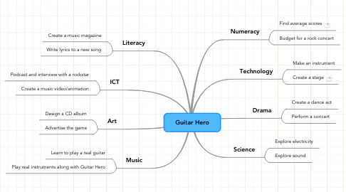 Mind Map: Guitar Hero