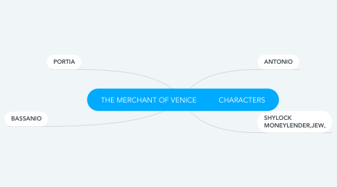 Mind Map: THE MERCHANT OF VENICE           CHARACTERS