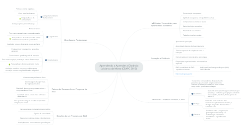 Mind Map: Aprendendo a Aprender a Distância Lubianca da Motta (CEAPC 2012)