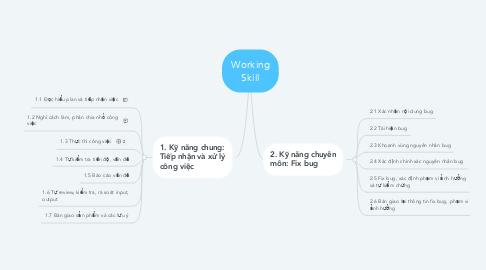 Mind Map: Working Skill