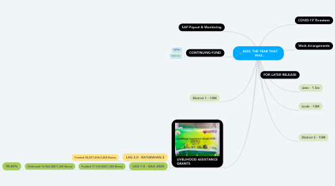 Mind Map: 2020, THE YEAR THAT WAS...