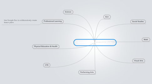 Mind Map: Connected Learning That Works