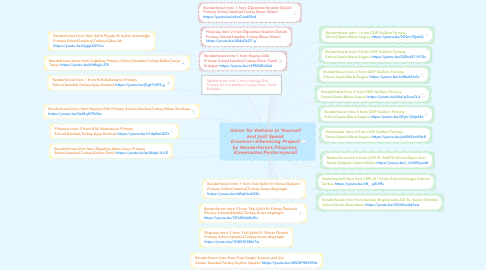 Mind Map: Intros for Believe in Yourself and Just Speak Erasmus+eTwinning Project by Renderforest,Flixpress, Kinemaster,Postermywall