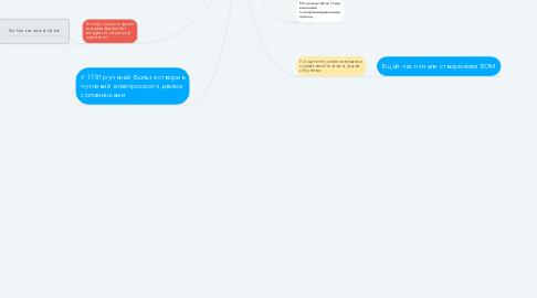 Mind Map: Історія розвитку автоматики та автоматизації