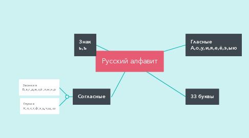 Mind Map: Русский алфавит