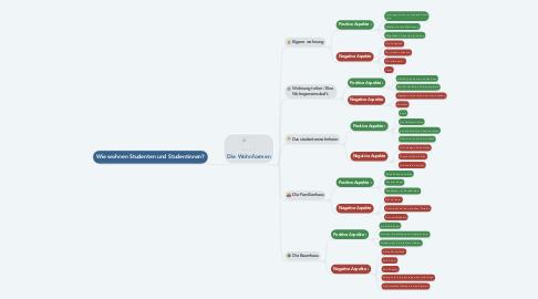Mind Map: Wie wohnen Studenten und Studentinnen?