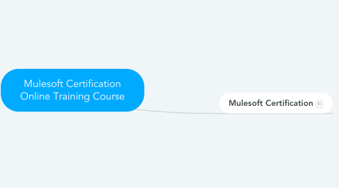 Mind Map: Mulesoft Certification Online Training Course