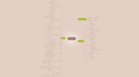 Mind Map: Deadlands