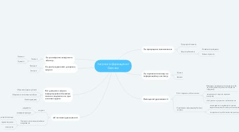 Mind Map: Загрози інформаційної безпеки