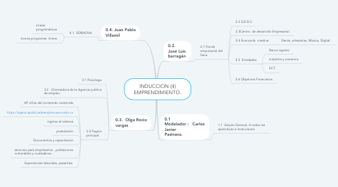 Mind Map: INDUCCION (4) EMPRENDIMIENTO.