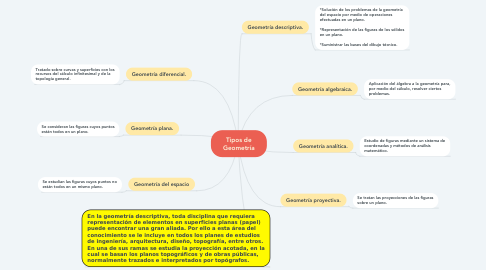 Mind Map: Tipos de Geometría