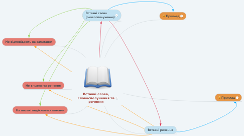 Mind Map: Вставні слова, словосполучення та речення