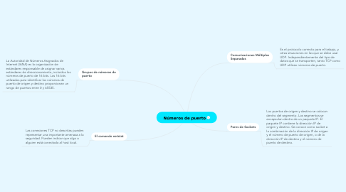 Mind Map: DIA 1 COMPLEMENTARIO