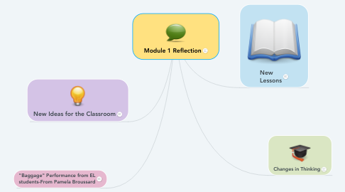 Mind Map: Module 1 Reflection