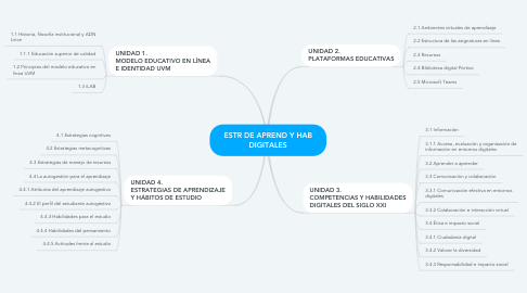 Mind Map: ESTR DE APREND Y HAB DIGITALES