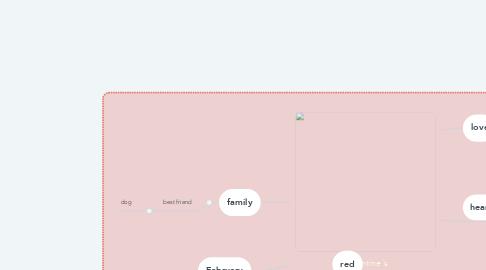 Mind Map: Valentine's Day