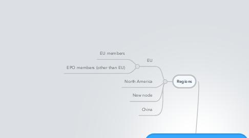 Mind Map: Mental Model for DOD Project