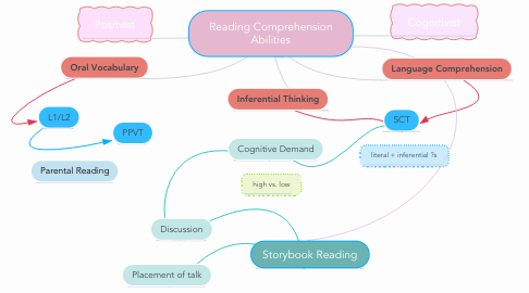 Mind Map: Reading Comprehension Abilities