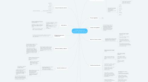 Mind Map: 610-E5-Examen de Derecho segundo periodo