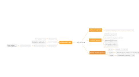 Mind Map: Lingüística (1)
