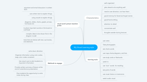 Mind Map: My Visual Learning style