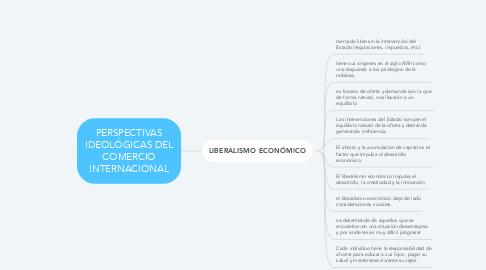 Mind Map: PERSPECTIVAS IDEOLÓGICAS DEL COMERCIO INTERNACIONAL