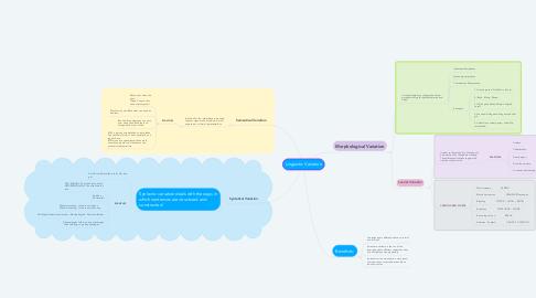 Mind Map: Linguistic Variation