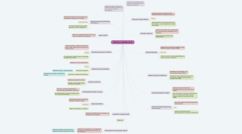 Mind Map: Técnicas y métodos de IA