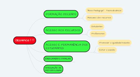 Mind Map: DESAFIOS ! ! !