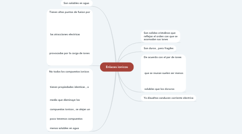 Mind Map: Enlaces ionicos