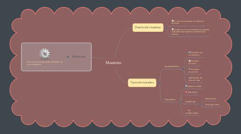 Mind Map: Muestreo