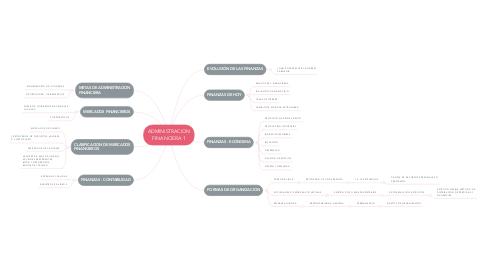 Mind Map: ADMINISTRACION FINANCIERA 1
