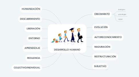 Mind Map: DESARROLLO HUMANO