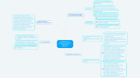 Mind Map: BIENESTAR EN EDUCACIÓN BÁSICA MODALIDAD VIRTUAL.