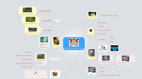 Mind Map: Universidade Federal de Viçosa