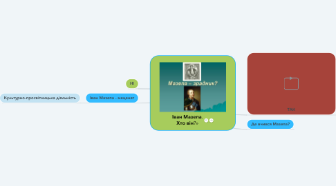 Mind Map: Іван Мазепа. Хто він?»