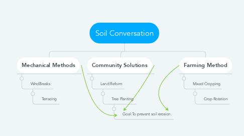 Mind Map: Soil Conversation