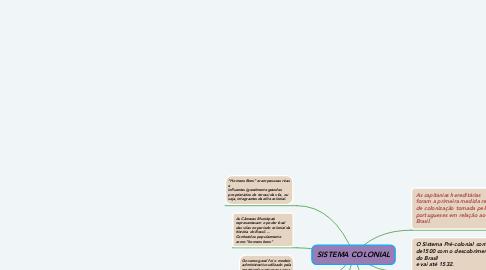 Mind Map: SISTEMA COLONIAL