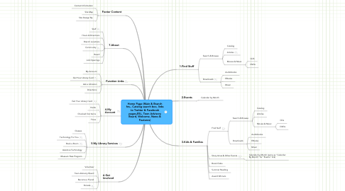 Mind Map: Home Page (Main & Branch hrs., Catalog search box, links to Twitter & Facebook pages,ESL, Teen Advisory Board, Welcome, News & Features)