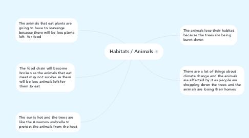 Mind Map: Habitats / Animals