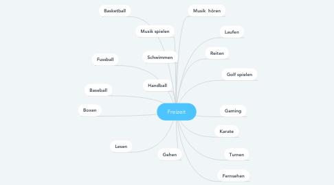 Mind Map: Freizeit