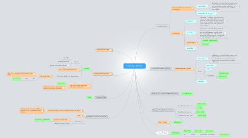 Mind Map: Financing & Funding