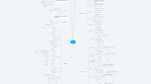 Mind Map: Gothic