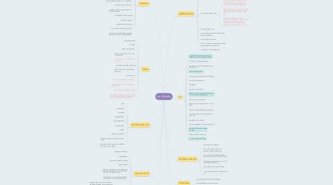 Mind Map: Ina & Malte