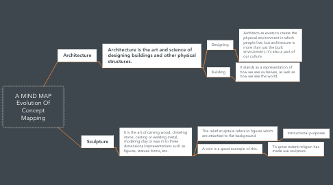 Mind Map: A MIND MAP Evolution Of Concept Mapping